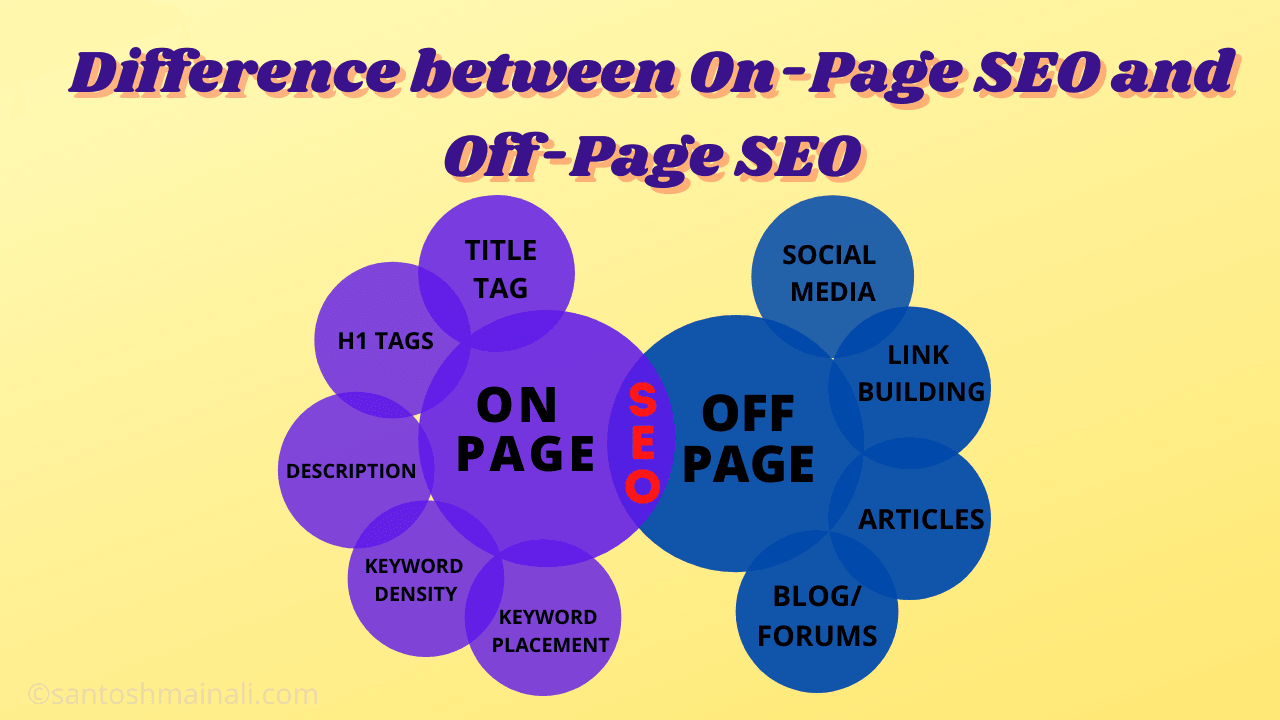 on-page SEO and off-page SEO, on-page SEO, off-page SEO, search engine optimization